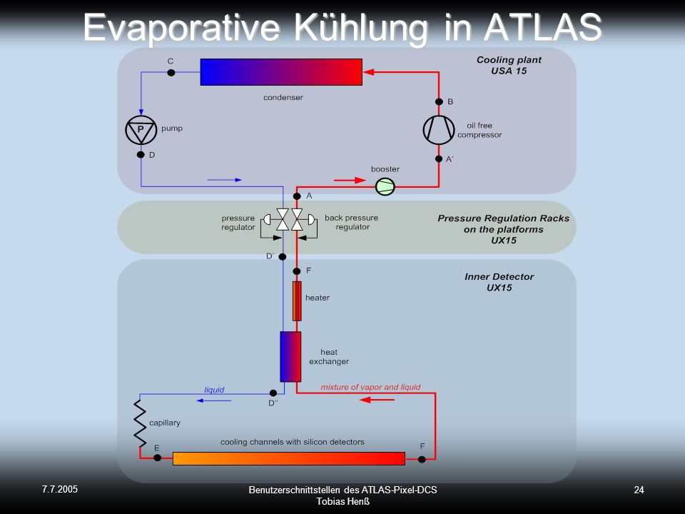 Evaporative Kühlung in ATLAS