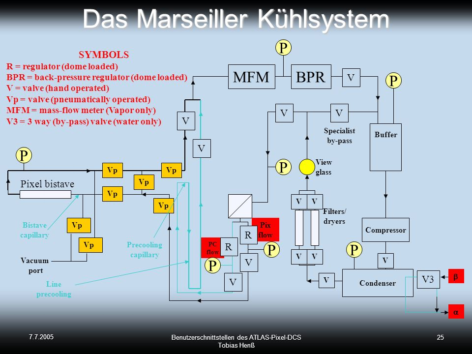 Das Marseiller Kühlsystem