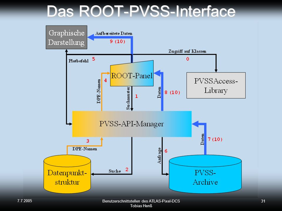 Das ROOT-PVSS-Interface