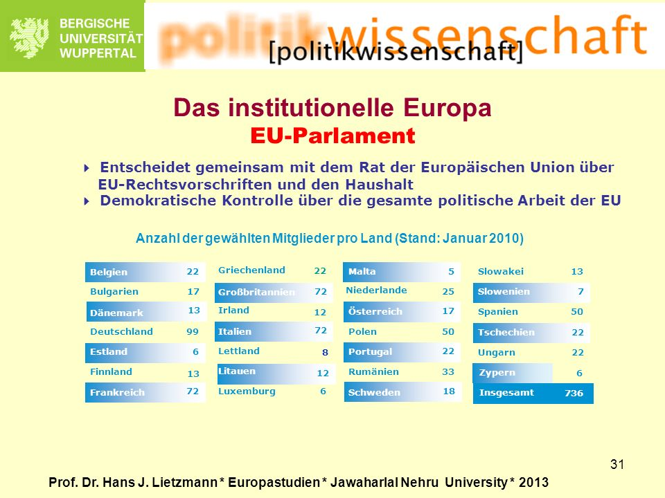 Das institutionelle Europa EU-Parlament
