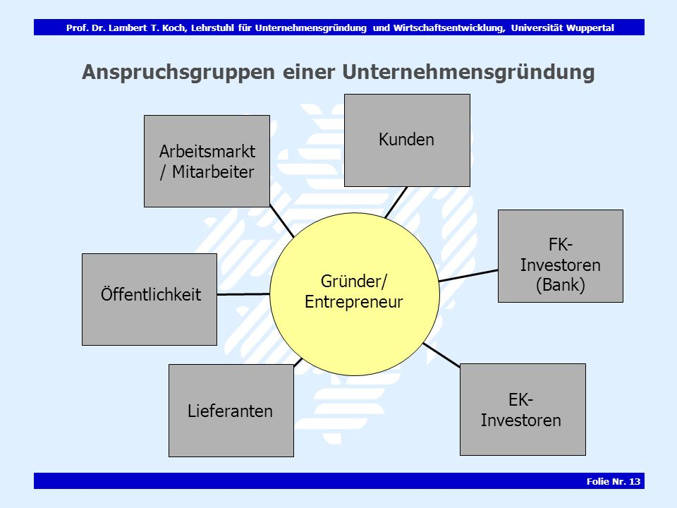 Anspruchsgruppen einer Unternehmensgründung