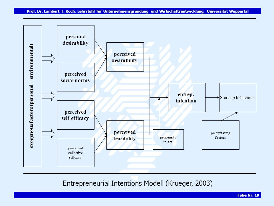 Entrepreneurial Intentions Modell (Krueger, 2003)