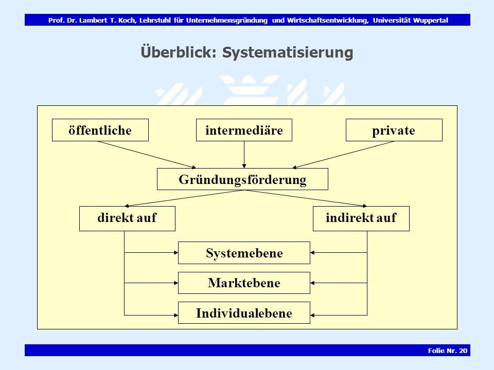 Überblick: Systematisierung