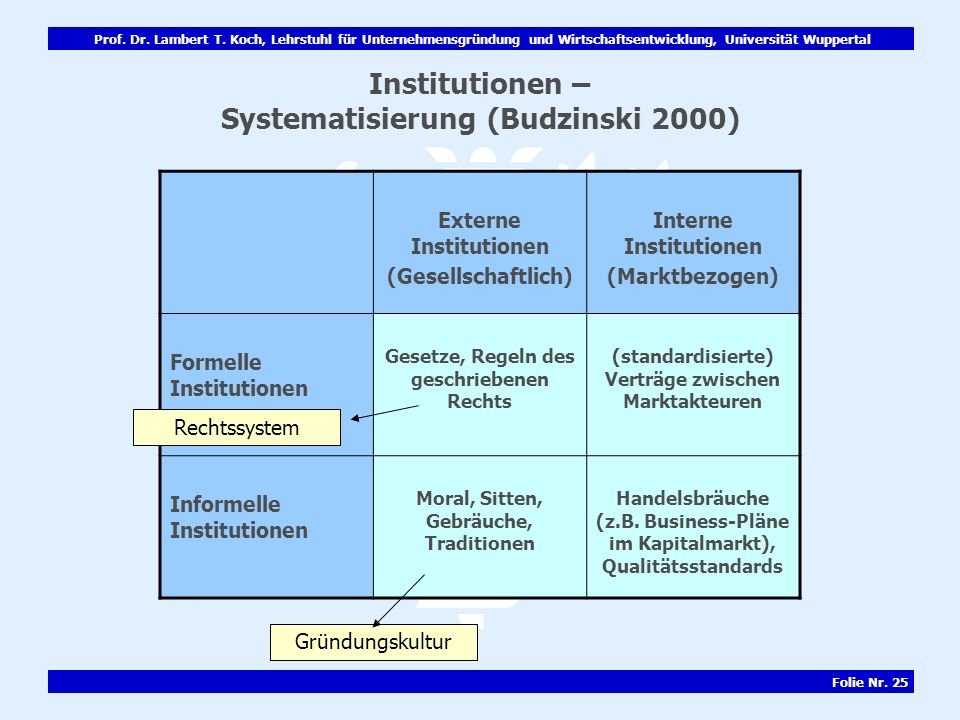 Institutionen – Systematisierung (Budzinski 2000)