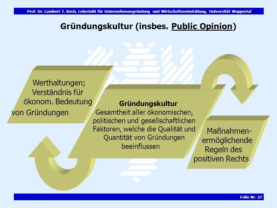 Gründungskultur (insbes. Public Opinion)
