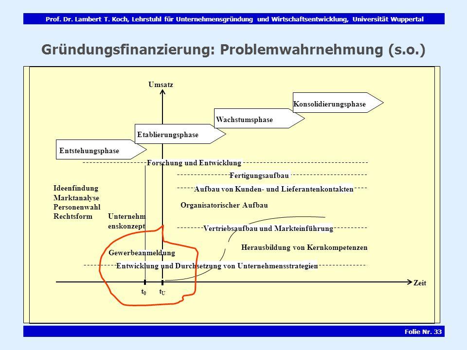 Gründungsfinanzierung: Problemwahrnehmung (s.o.)