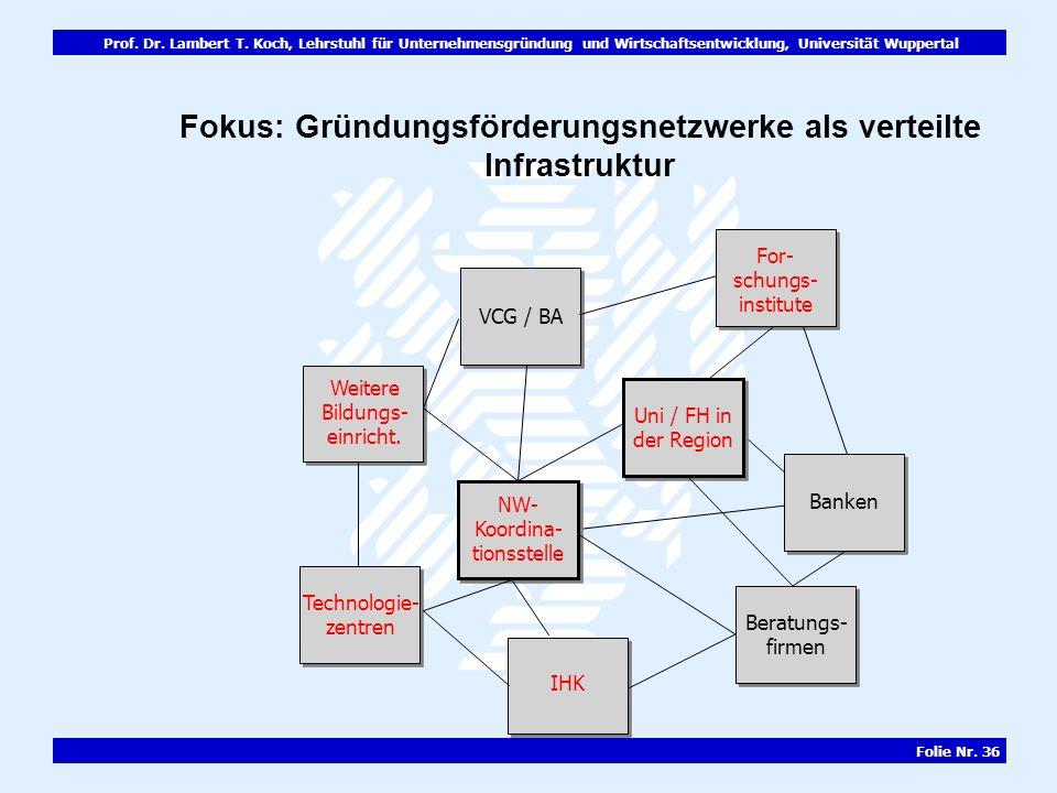 Fokus: Gründungsförderungsnetzwerke als verteilte Infrastruktur