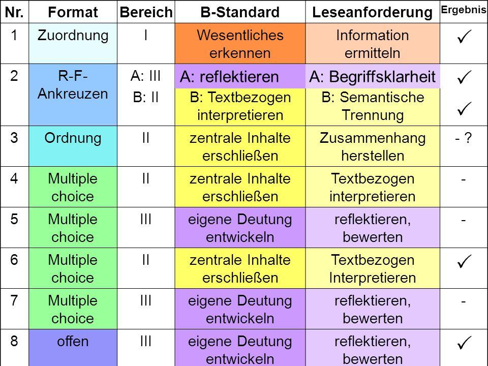 A: reflektieren A: Begriffsklarheit Nr. Format Bereich B-Standard