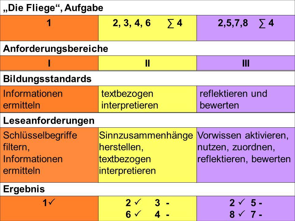 """""""Die Fliege , Aufgabe 1. 2, 3, 4, 6 ∑ 4. 2,5,7,8 ∑ 4. Anforderungsbereiche. I. II. III."""