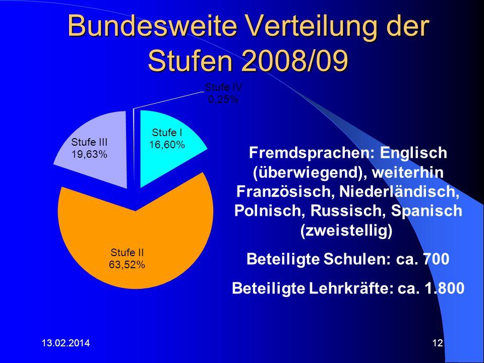 Bundesweite Verteilung der Stufen 2008/09