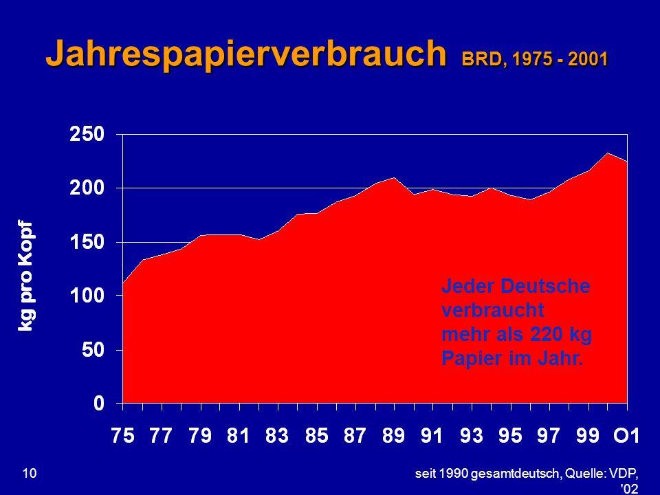 Jahrespapierverbrauch BRD, 1975 - 2001