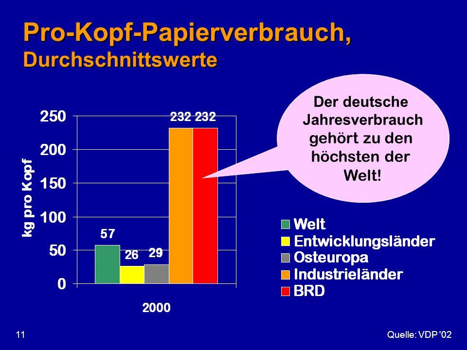 Pro-Kopf-Papierverbrauch, Durchschnittswerte