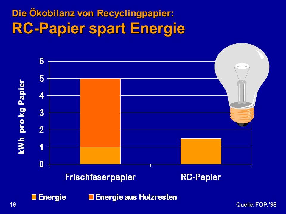 Die Ökobilanz von Recyclingpapier: RC-Papier spart Energie