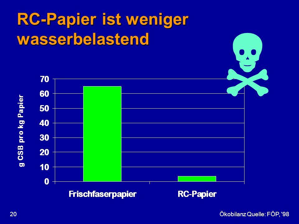 RC-Papier ist weniger wasserbelastend