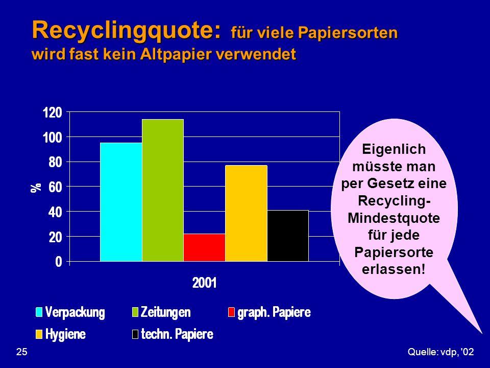 Recyclingquote: für viele Papiersorten wird fast kein Altpapier verwendet