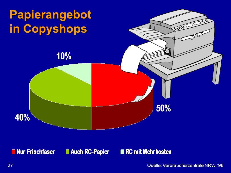Papierangebot in Copyshops