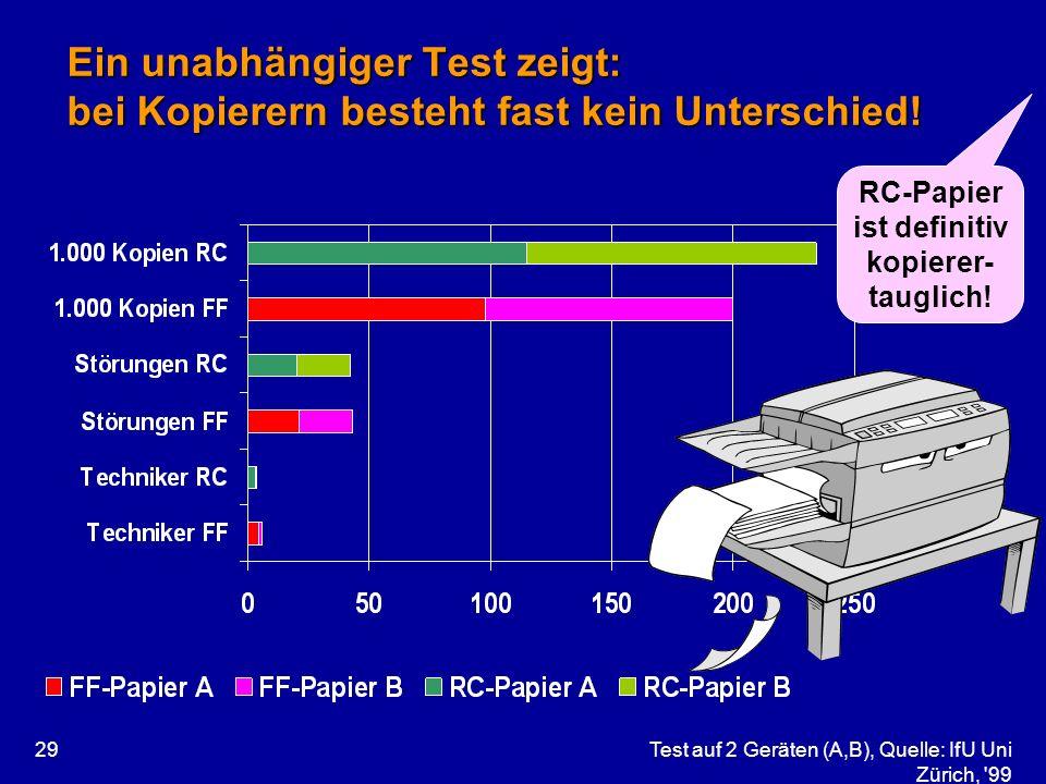 Ein unabhängiger Test zeigt: bei Kopierern besteht fast kein Unterschied!