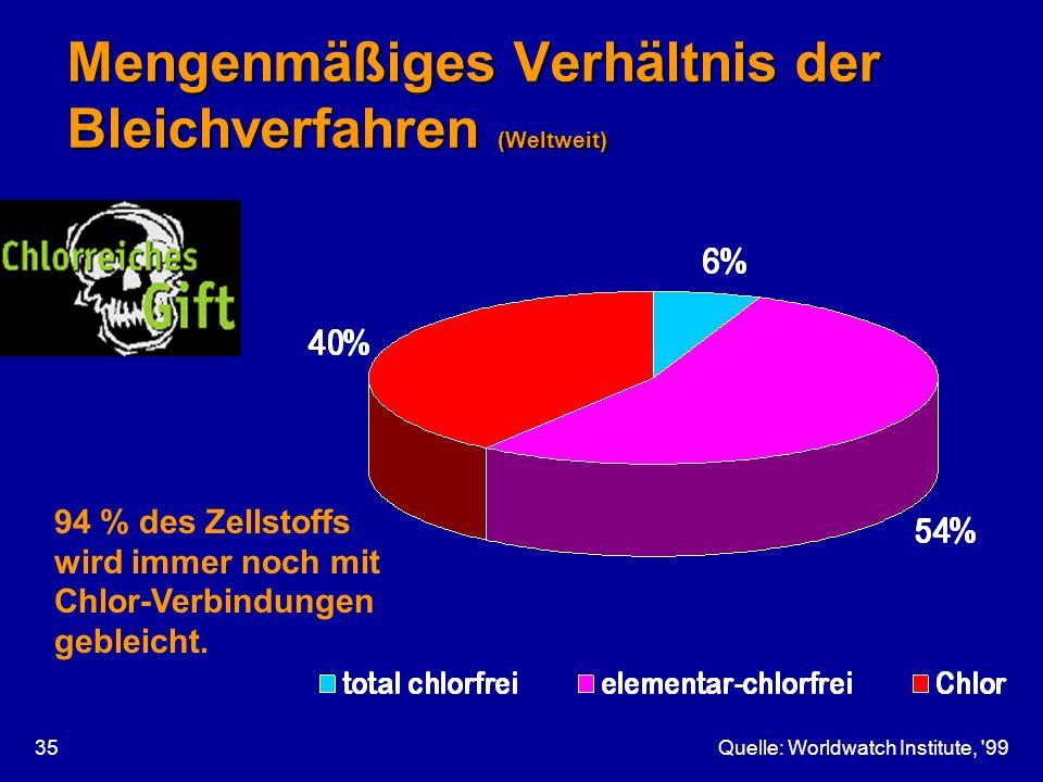 Mengenmäßiges Verhältnis der Bleichverfahren (Weltweit)