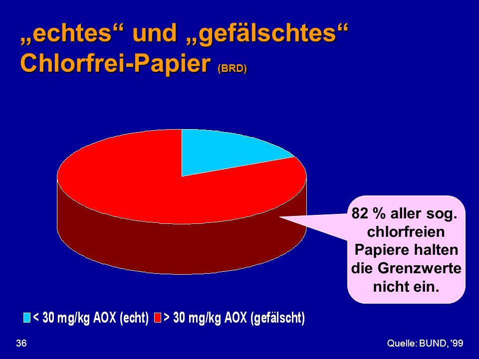 """""""echtes und """"gefälschtes Chlorfrei-Papier (BRD)"""