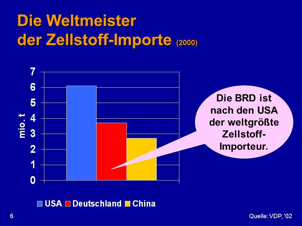 Die Weltmeister der Zellstoff-Importe (2000)