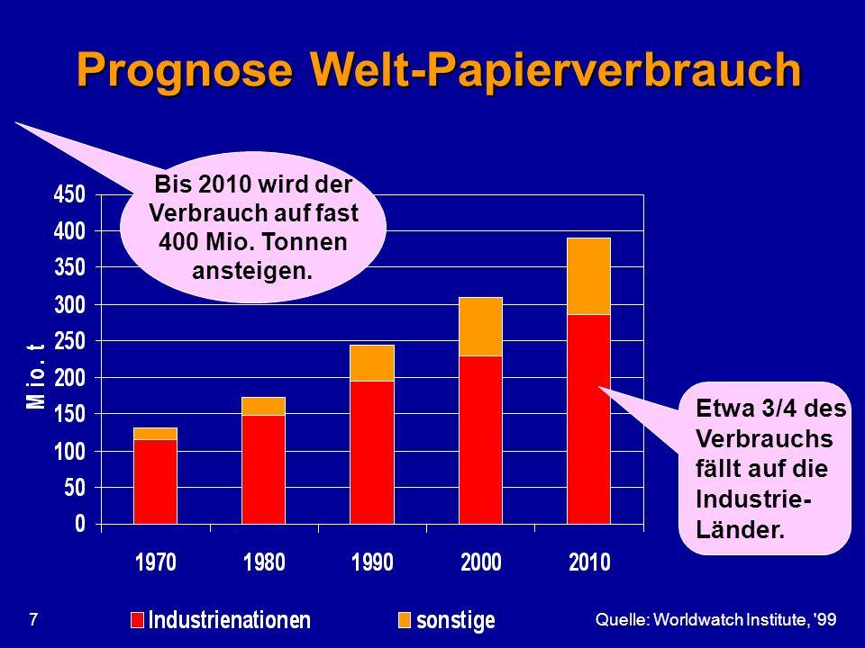 Prognose Welt-Papierverbrauch