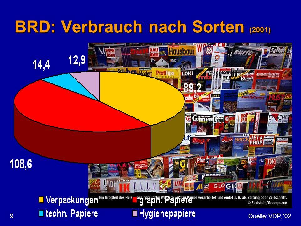 BRD: Verbrauch nach Sorten (2001)