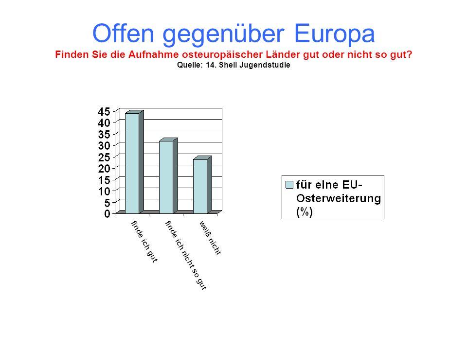 Offen gegenüber Europa Finden Sie die Aufnahme osteuropäischer Länder gut oder nicht so gut.