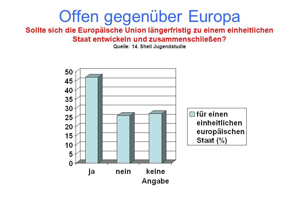 Offen gegenüber Europa Sollte sich die Europäische Union längerfristig zu einem einheitlichen Staat entwickeln und zusammenschließen.