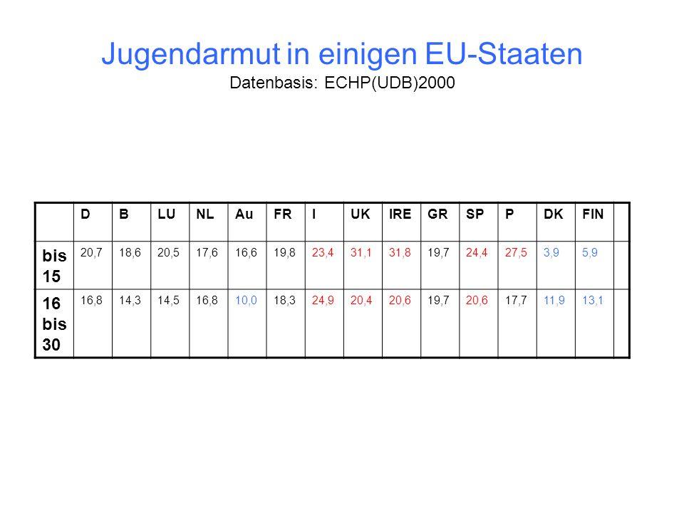 Jugendarmut in einigen EU-Staaten Datenbasis: ECHP(UDB)2000