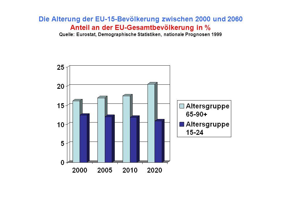 Die Alterung der EU-15-Bevölkerung zwischen 2000 und 2060 Anteil an der EU-Gesamtbevölkerung in % Quelle: Eurostat, Demographische Statistiken, nationale Prognosen 1999