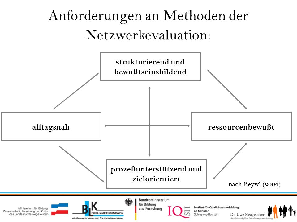 Anforderungen an Methoden der Netzwerkevaluation: