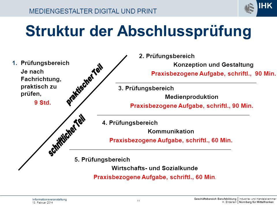 Struktur der Abschlussprüfung