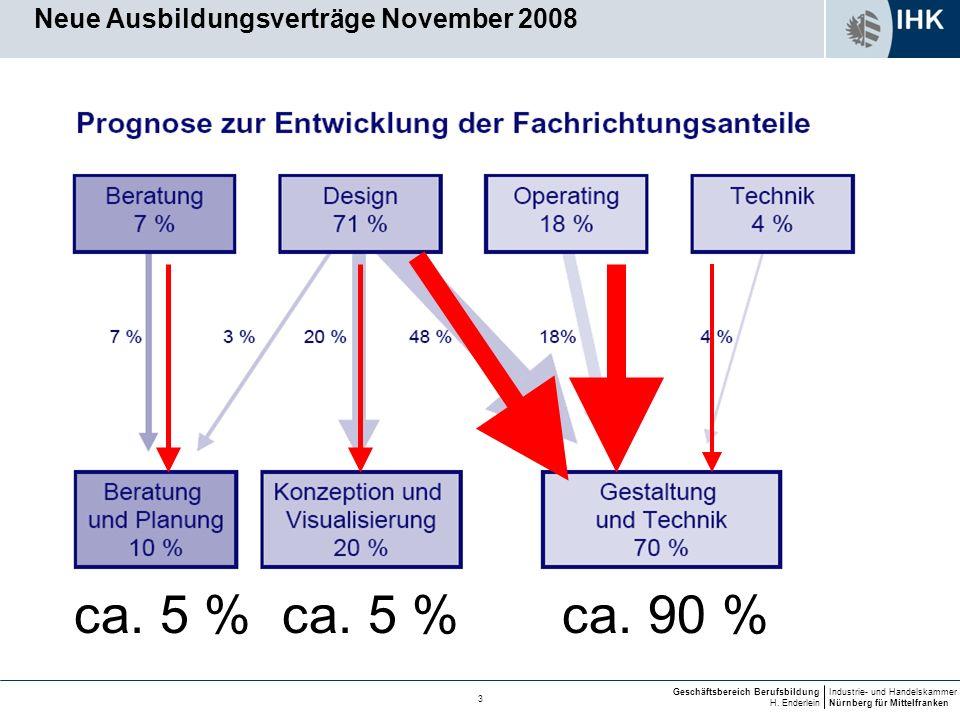 Neue Ausbildungsverträge November 2008