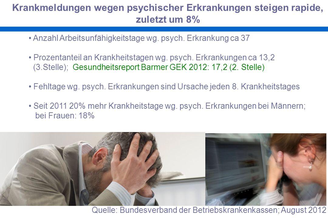Krankmeldungen wegen psychischer Erkrankungen steigen rapide,