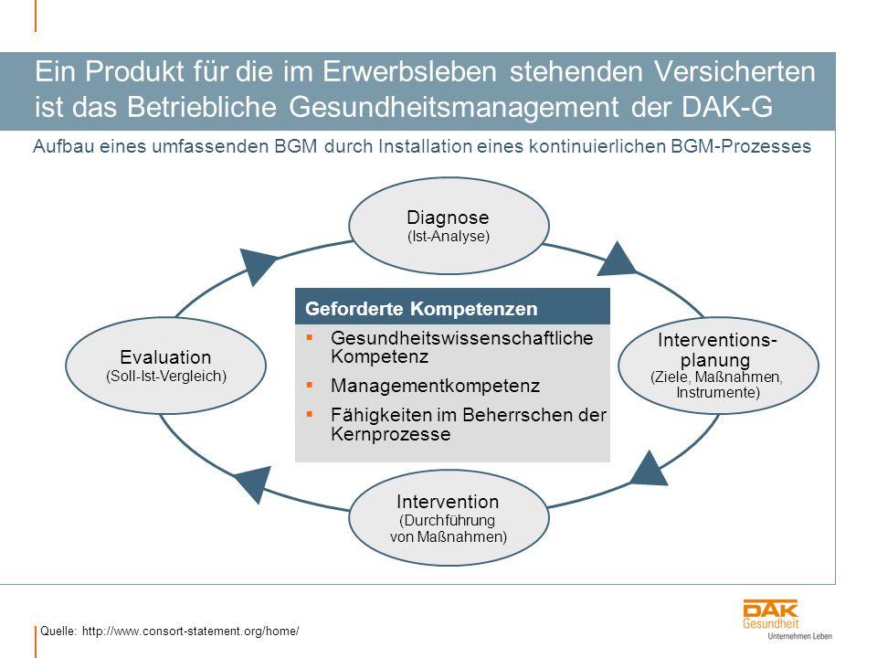 Ein Produkt für die im Erwerbsleben stehenden Versicherten ist das Betriebliche Gesundheitsmanagement der DAK-G