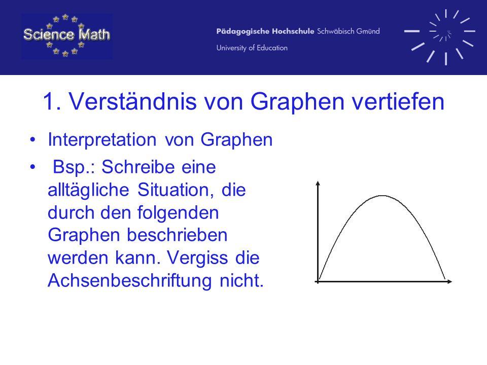1. Verständnis von Graphen vertiefen