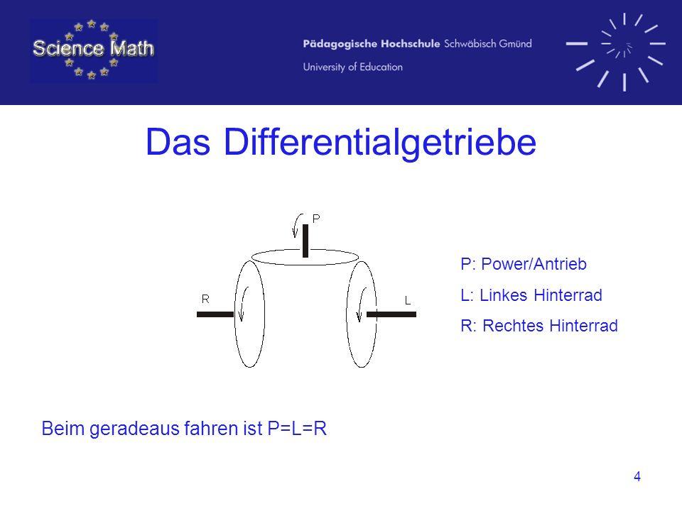 Das Differentialgetriebe
