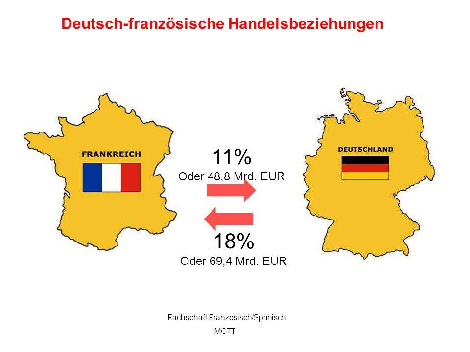 11% Oder 48,8 Mrd. EUR 18% Oder 69,4 Mrd. EUR