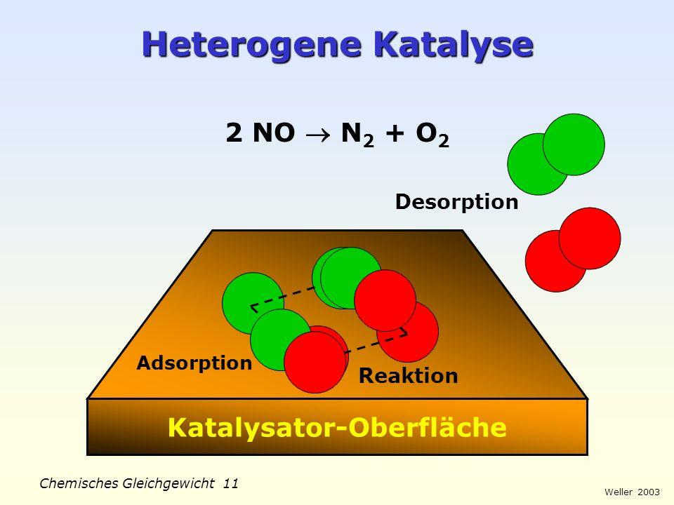 Katalysator-Oberfläche