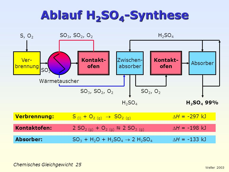 Ablauf H2SO4-Synthese S, O2 SO3, SO2, O2 H2SO4 Ver- brennung