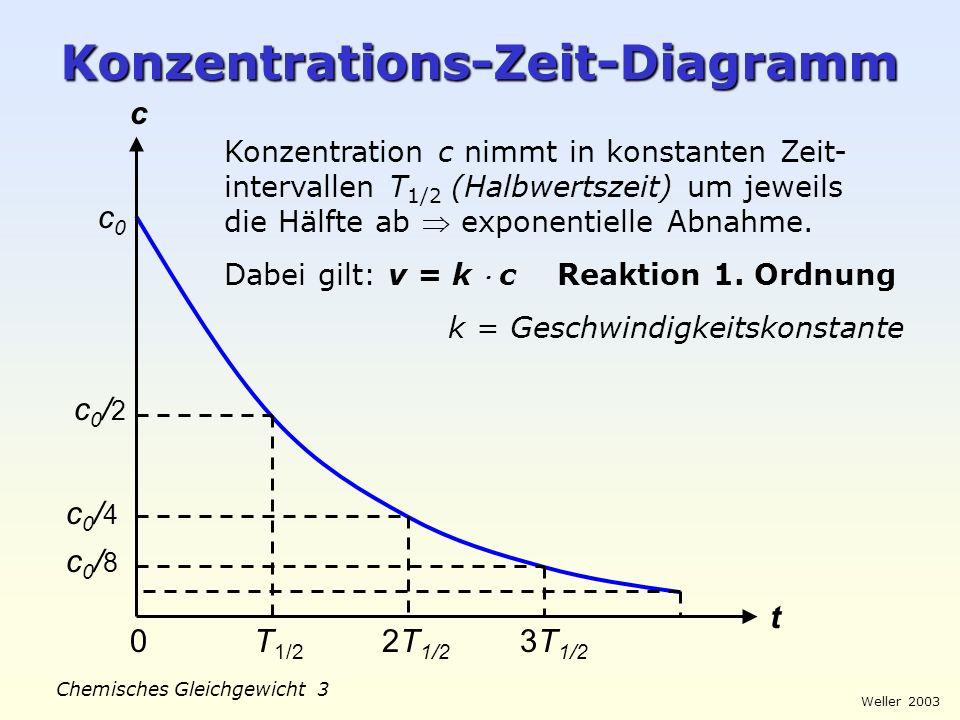 Konzentrations-Zeit-Diagramm