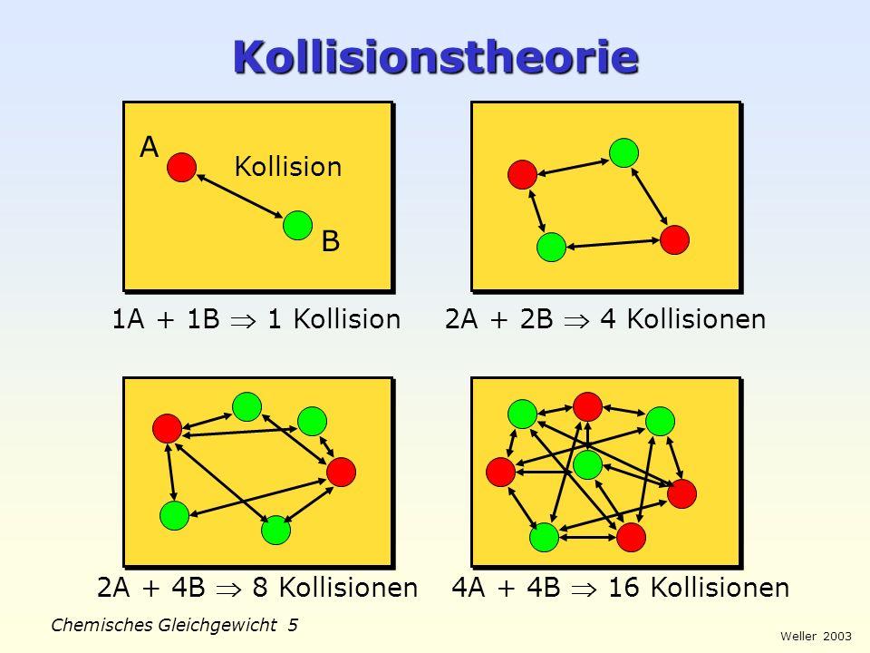 Kollisionstheorie A B Kollision 1A + 1B  1 Kollision