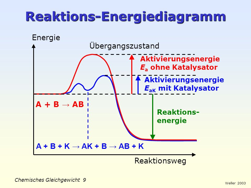 Reaktions-Energiediagramm