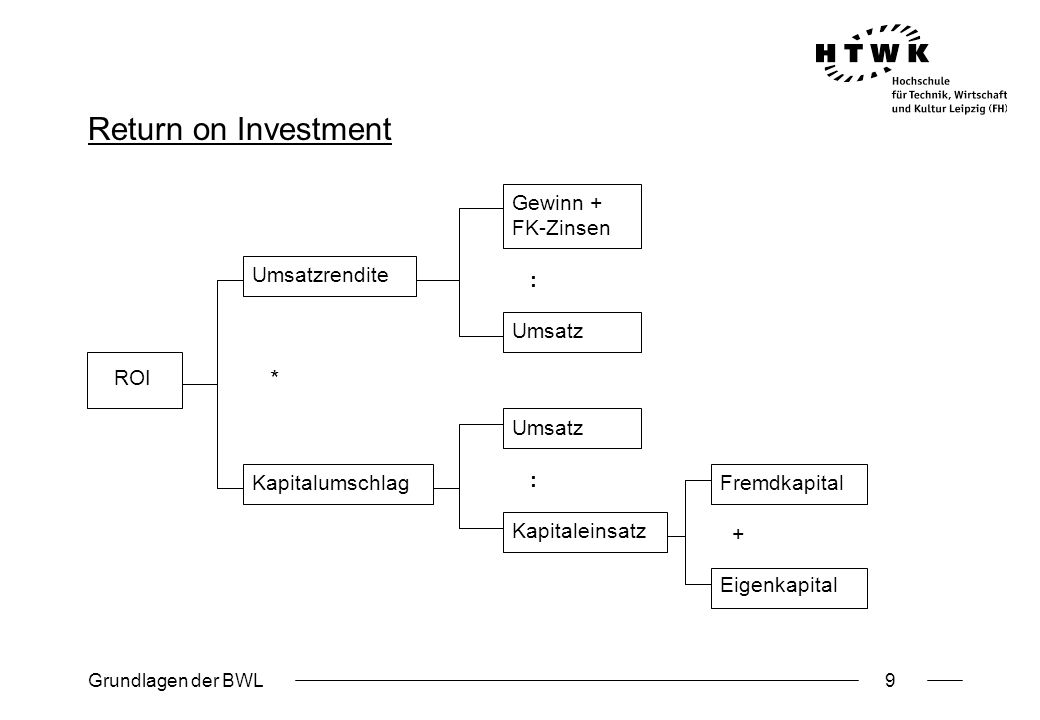 Return on Investment Gewinn + FK-Zinsen : Umsatz Umsatzrendite *