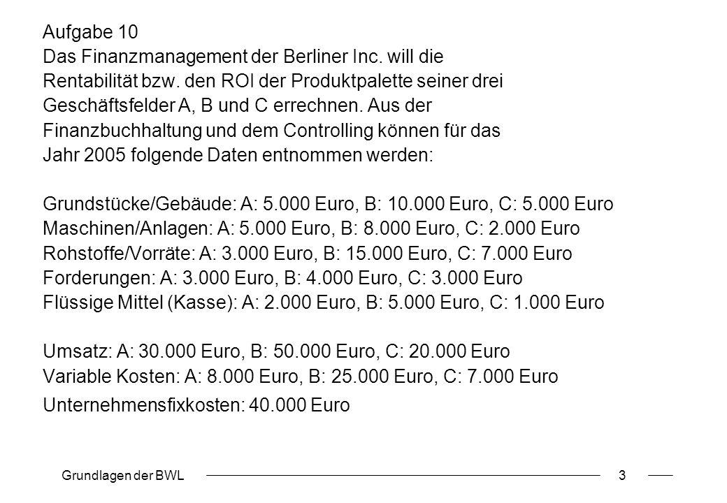 Das Finanzmanagement der Berliner Inc. will die