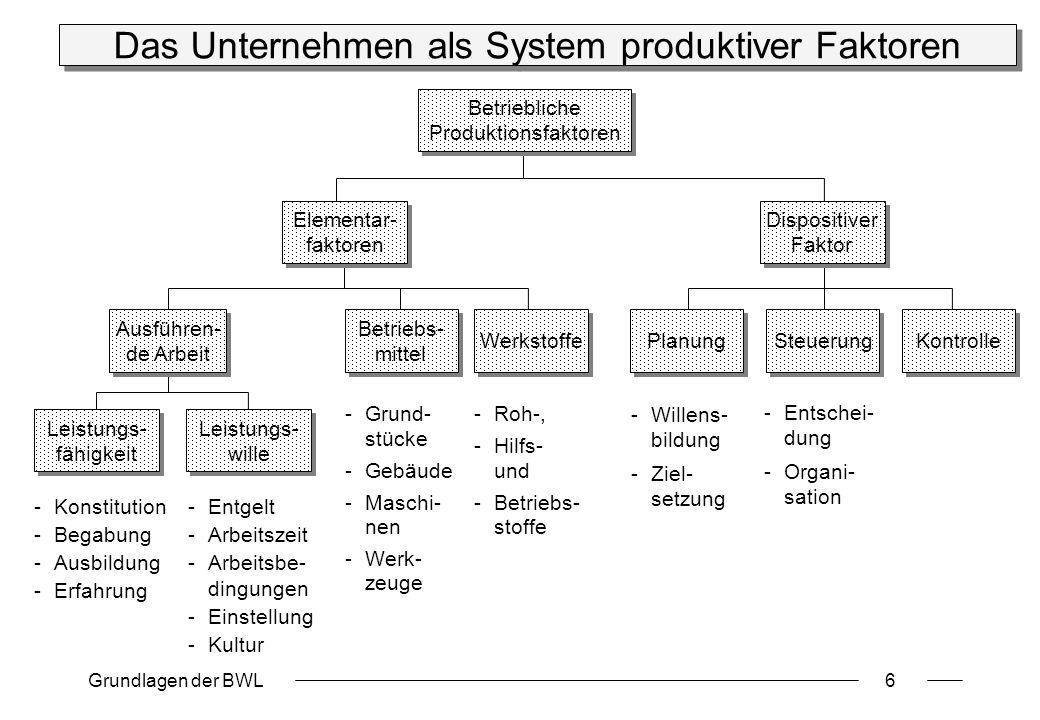 Das Unternehmen als System produktiver Faktoren