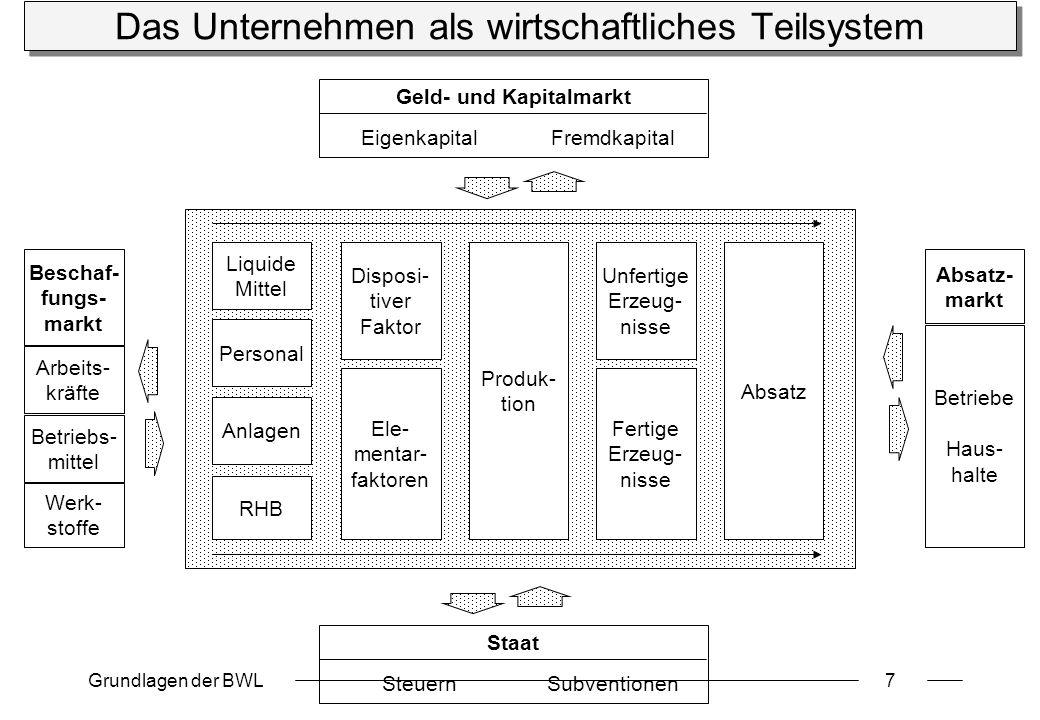 Das Unternehmen als wirtschaftliches Teilsystem