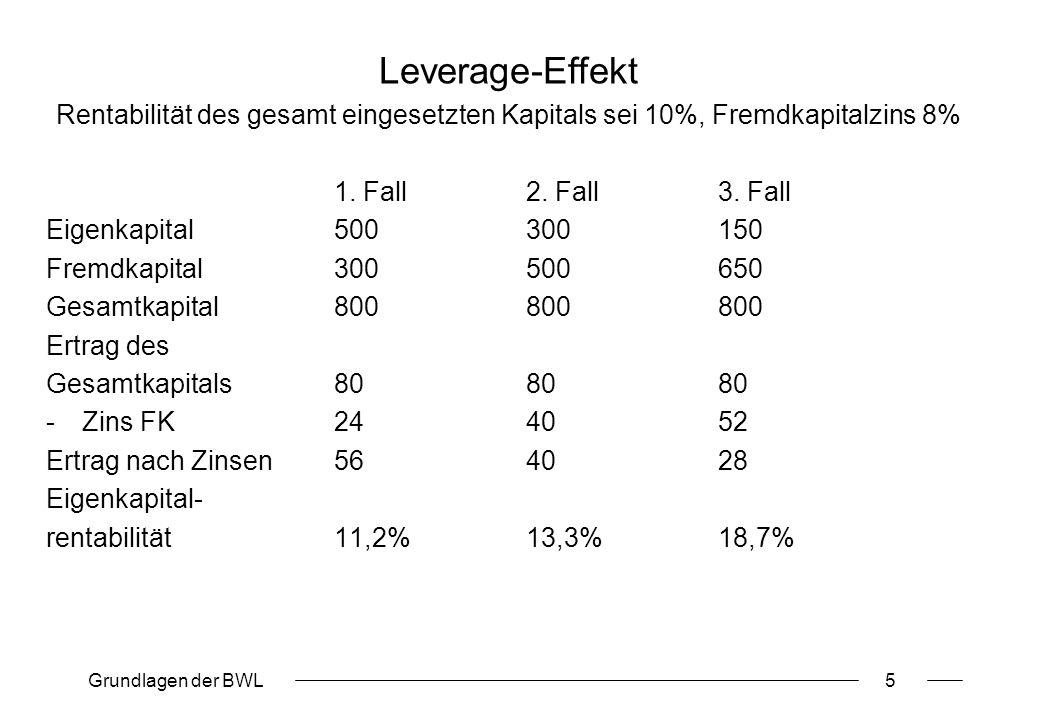 Leverage-Effekt Rentabilität des gesamt eingesetzten Kapitals sei 10%, Fremdkapitalzins 8% 1. Fall 2. Fall 3. Fall.