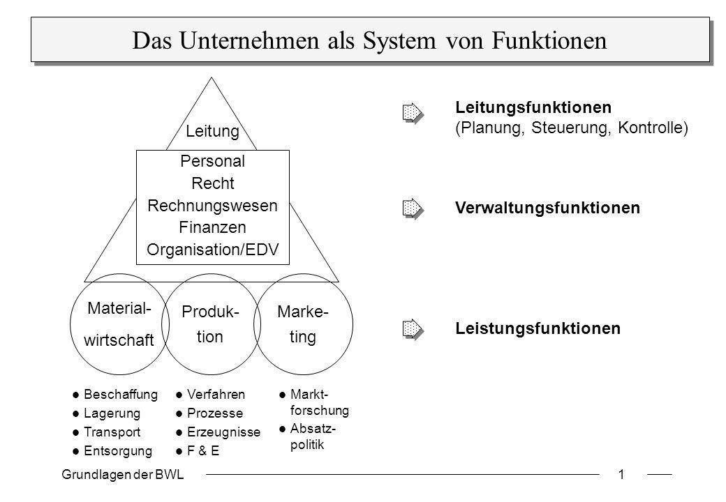 Das Unternehmen als System von Funktionen