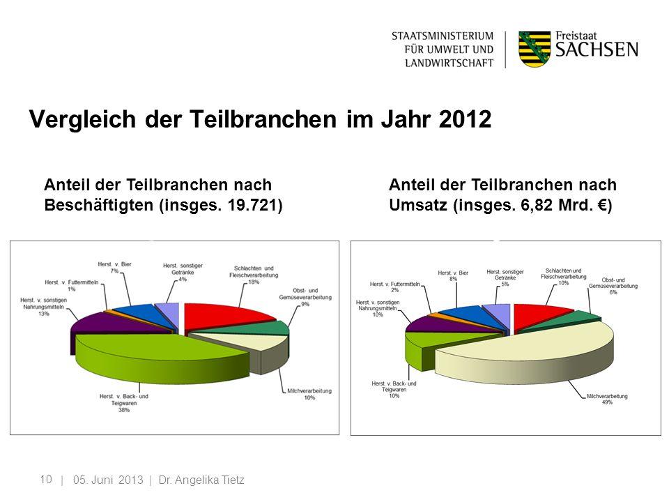 Vergleich der Teilbranchen im Jahr 2012
